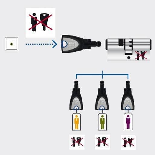Abbildung elektronische Zutrittskontrolle mit Schlüssel Winkhaus Blue Smart