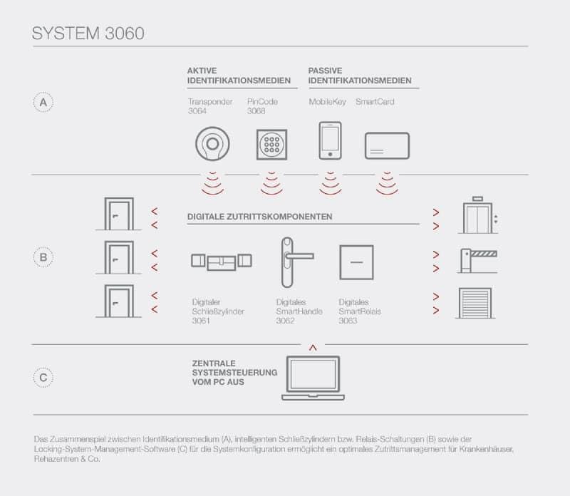 Diagramm Simons Voss Zutrittskontroll System